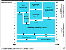 Usa_school_system