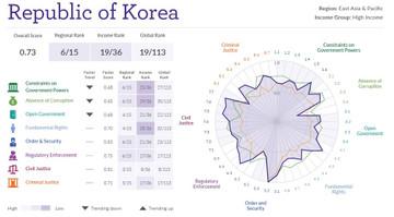 Korea_summary