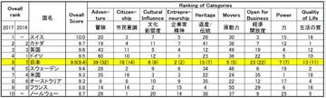 Ranking_list_2017_a
