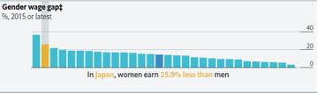 Gender_wage_gap