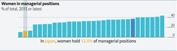 Managerial_position