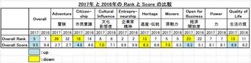 Japan_rank_score_in_2017_2016