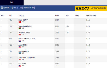 Results_200m_final
