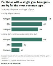 Gun_type