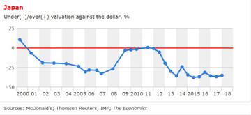 Valuation_against_dollar