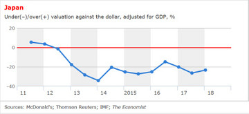 Valuation_against_dollar_adjusted_f