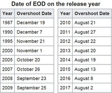 Date_of_eod