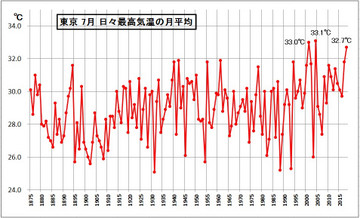 Average_max_temp_in_july_00