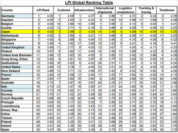 Lpi_ranking_table