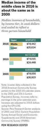 Median_income