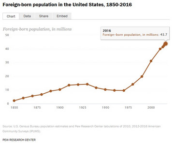 01_population_of_immigrants