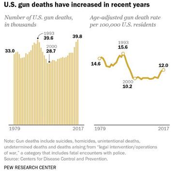 07_gun_deaths