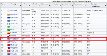 Death_per_population