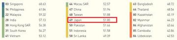 Asia_ranking
