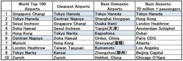 Airports-ranking