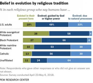 Belief-of-evolution