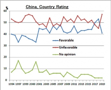 China-graph-b