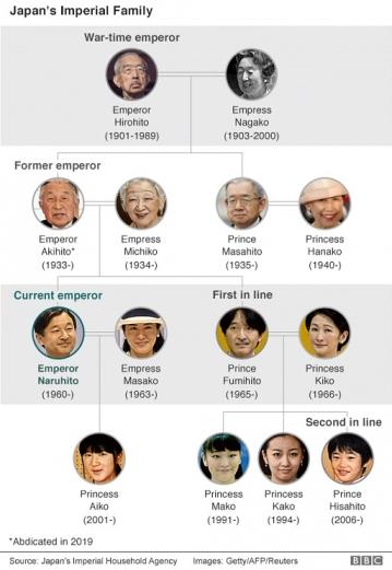 Emperor-family