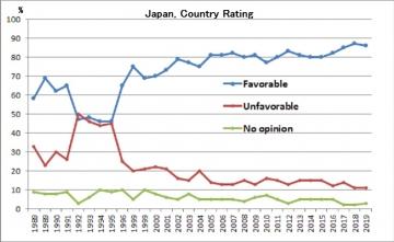 Japan-graph-b