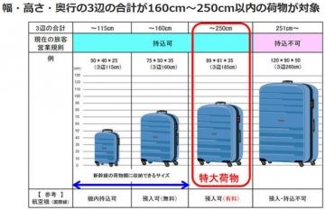 Luggage-sizes