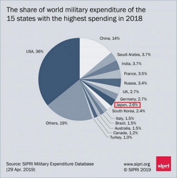 Military-budget-share
