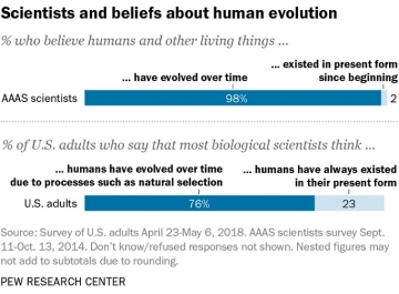 Scientists-and-belief