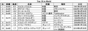 Top-10-in-world
