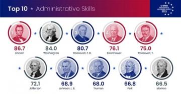 006-administration-skills