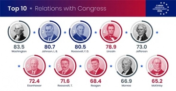 007-relations-with-congress
