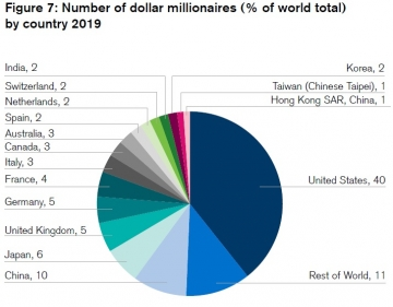 11a-number-of-millionaire-in-the-world