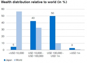 52-japan-wealth-distribution