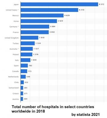 Hospitals-no