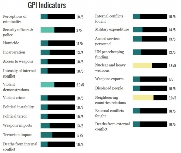 Japan-gpi-indicators