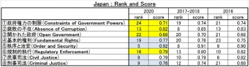 Japan-rank-and-score
