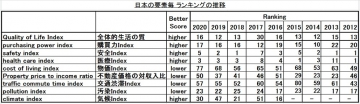 Japan-ranking-for-factors