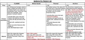 List-of-fw2021-baracuta_20200913073301