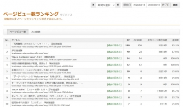 Page-view-ranking