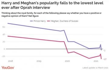 Popularity-harry-meghan
