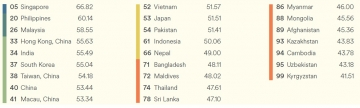 Ranking-in-asia