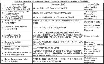 Ranking-indicator