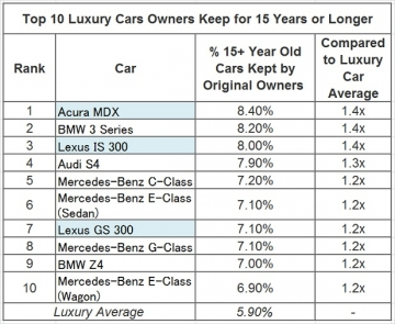 Top-10-luxury