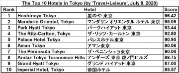 Top-10-ranking