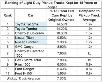 Top-11-truck