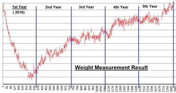 Weight-curve