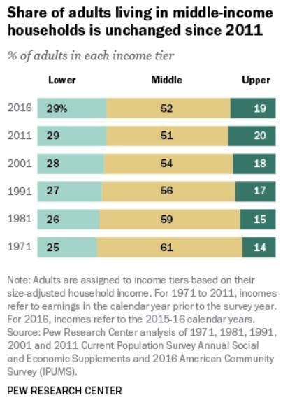 米国の中流階級の収入は?: 浮世逍遥録